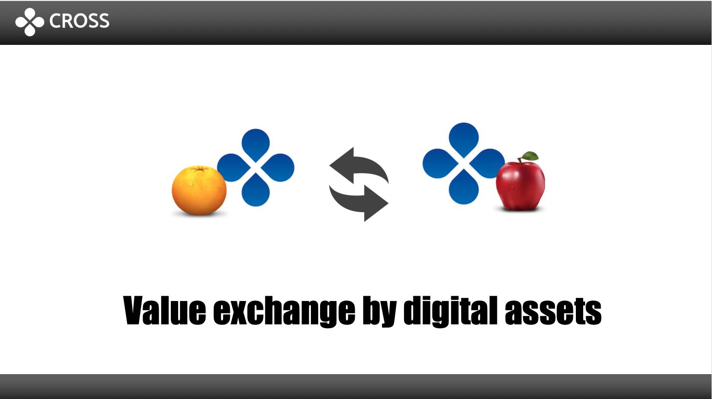 デジタルアセットによる価値交換