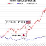 米国株と日本株チャート比較